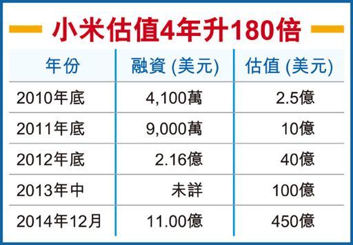 小米公司股权结构
