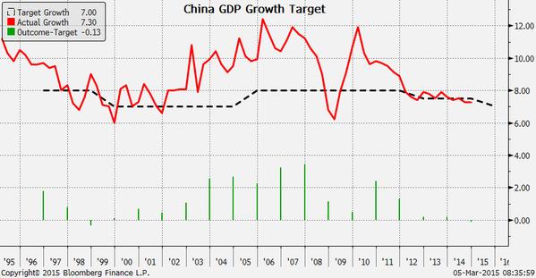 2015年中国经济增长目标