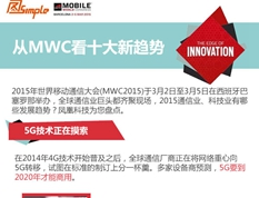 从MWC看十大新趋势
