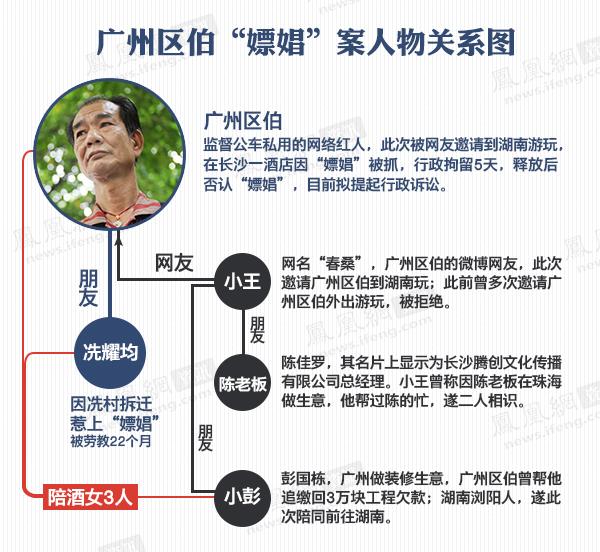 """【独家】广州区伯""""嫖娼""""案另一当事人首次详述过程"""