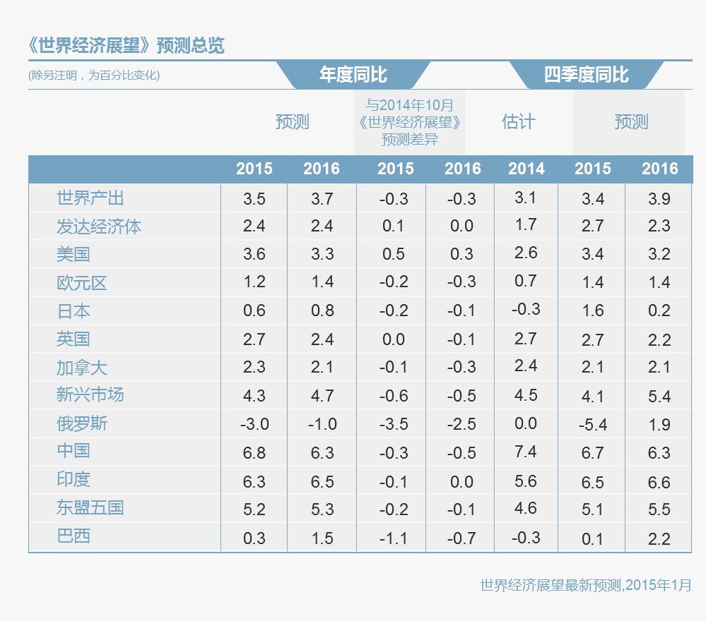 2015年世界经济展望