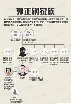 图说新闻:郭正钢家族图谱