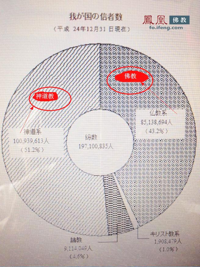 徐玉成质疑日本宗教人口比例低结论:这是怎么
