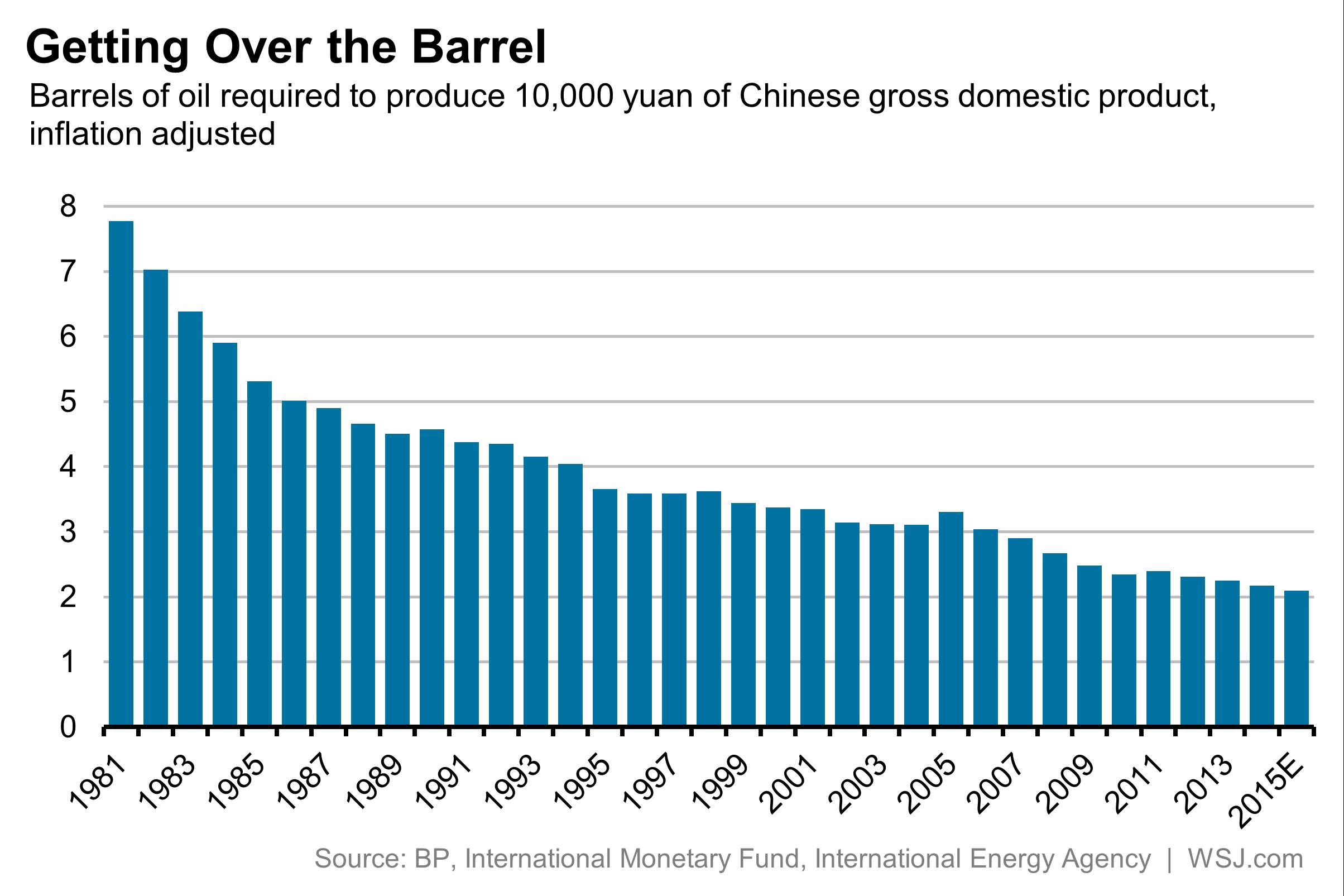 中石化gdp_北海石油 美GDP超预期提振原油需求
