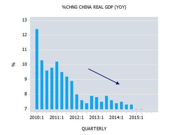 中国gdp增长率_南海岛礁实际控制图_中国实际gdp