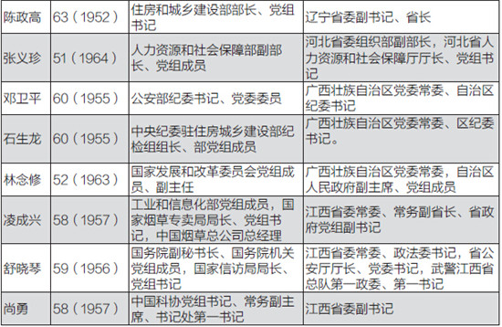 十八大后44地方官员调任中央 分析称体现组织重