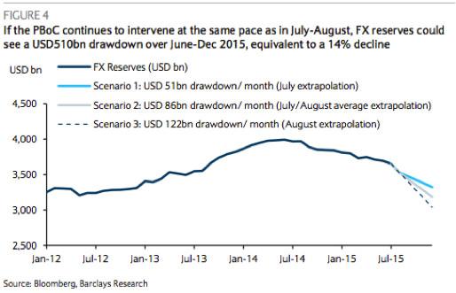 中国央行给美联储出的难题:你加息 我就抛美元
