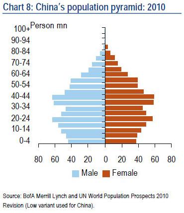 中国人口结构图_中国人口年龄结构图