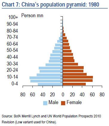 中国人口年龄结构_成都市人口年龄结构