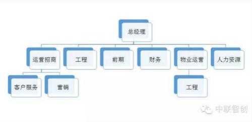 转变后的运营招商架构体系