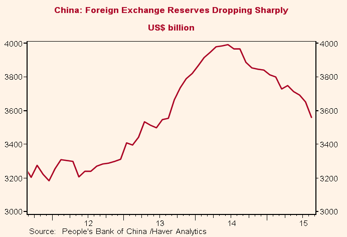 China forex reserves 2017