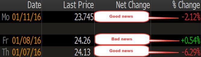 有人用这个指标预测中国股市开盘 它跌第二天A股就会跌?