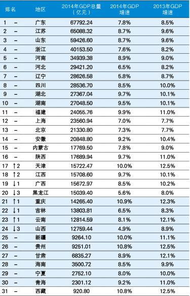 全国省份GDP排名