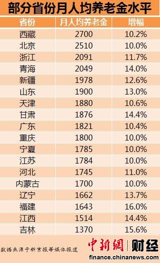 上海人均收入_上海迪士尼图片