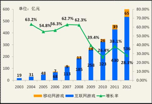 网络游戏市场_中国网游市场中国网游市场火爆2015年规模将