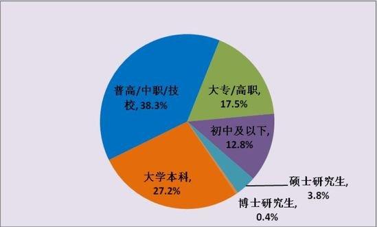(3)用户学历结构 如图5所示,2012年,中国互联网游戏用户学历结构与