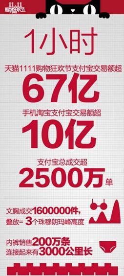 2013年淘宝双11总销售额达到350.18亿元