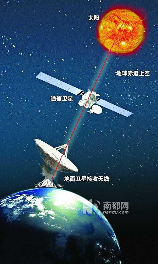 地球自转影响飞机