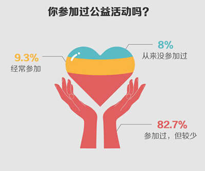 随手记调查:公益渗透率超九成