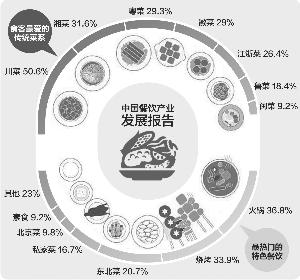 鲁菜排行榜_2016年2月四大菜系排行榜:鲁菜重返前四