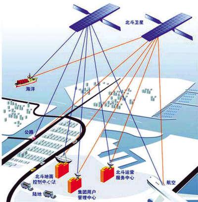 北斗导航系统工作示意图 掘金北斗时代 北斗导航系统展开国际推广