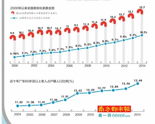 中国60岁以上人口_14.1亿 全国人口普查结果出炉,男女比例(3)