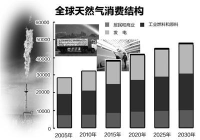 2012年天然气在世界能源一次消费比重中已达24