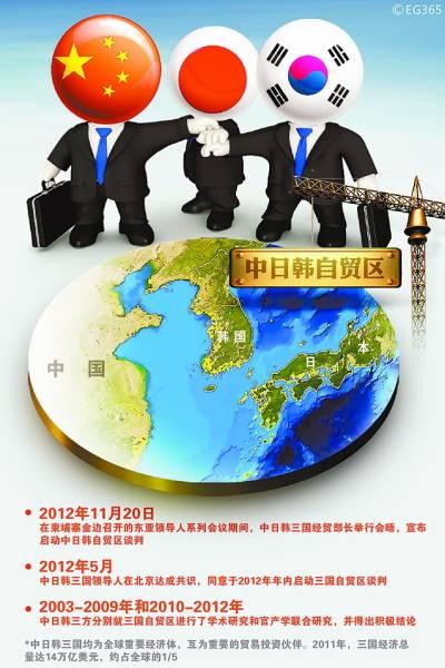 中日韩三国均为全球重要经济体,互为重要的贸