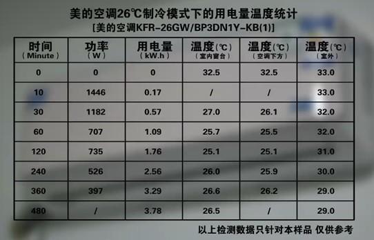 品评网认为,综合评测视频内的全部数据,美的该款空调在节能省电方面