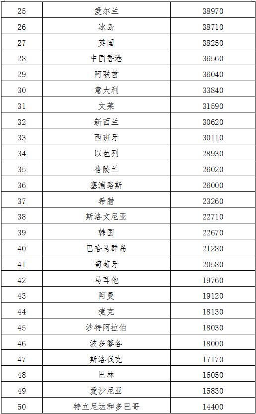 国民收入再分配_上海人均国民收入