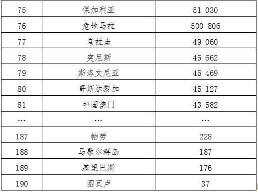世界gdp增长值排名_人均gdp世界排名