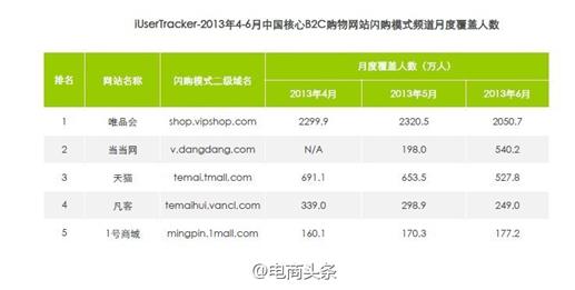2019年b2c电商排行_2018年中国B2C电商上市公司市值排行榜