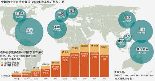赴韩中国留学生人数减少 韩国多方探讨解决方