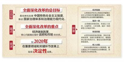 中共十八届三中全会在北京举行