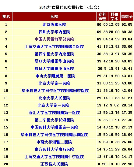 中国最佳医院排行榜公布 齐鲁医院省肿瘤医院入围百强图片