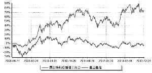 国投瑞银稳健增长灵活配置混合型证券投资基金