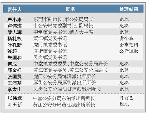 广东对扫黄问责:东莞公安副局长被免职 领导干