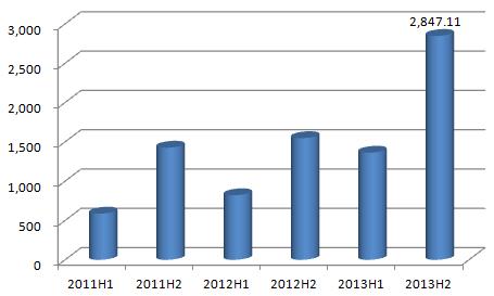 北纬通信手机视频业务2010年以来收入(万元)