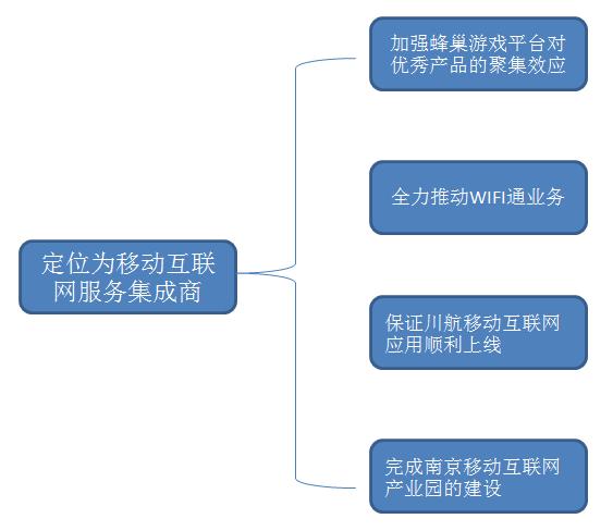 北纬通信2014年经营计划图