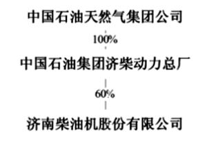 济南柴油机股份有限公司2013年度报告摘要