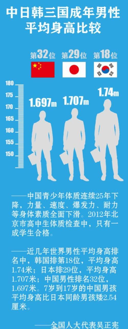中国平均男性身高矮于日韩 增强体质需提上日程[组图]