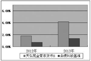 188bet即兴金管家钱币市场基金2013年度报告摘要