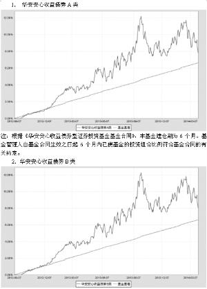 华安安心收益债券型证券投资基金|托管人|投资