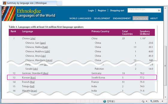 韩语使用人数从世界第十八位上升到第十三位_