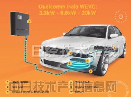 纯电动汽车用无线供电系统结构图(图:高通)