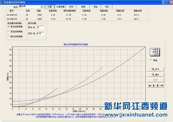 重新计算的主变压器经济运行曲线