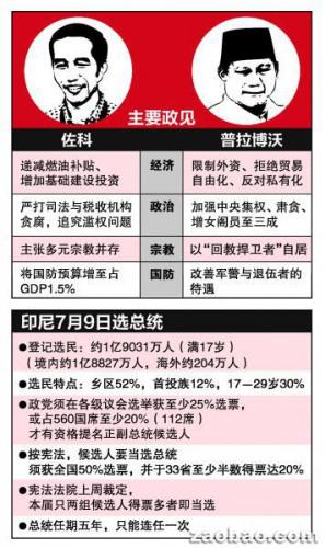 印尼大选候选人介绍图。(新加坡《联合早报》)