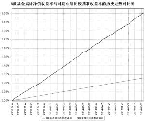 华润元大现金收益货币市场基金2014第二季度