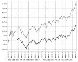 诺安油气能源股票证券投资基金(LOF)2014第二