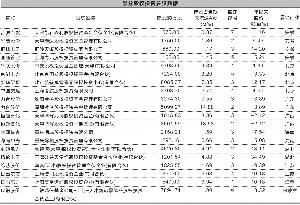 谭恕/制表 张常春/制图